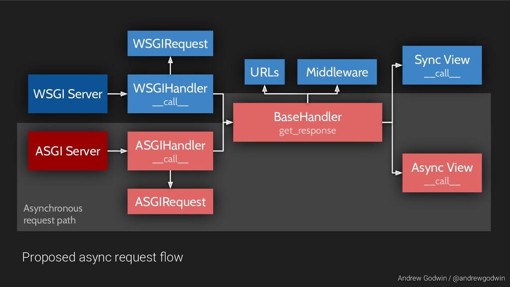 Andrew Godwin / @andrewgodwin WSGIHandler __cal...