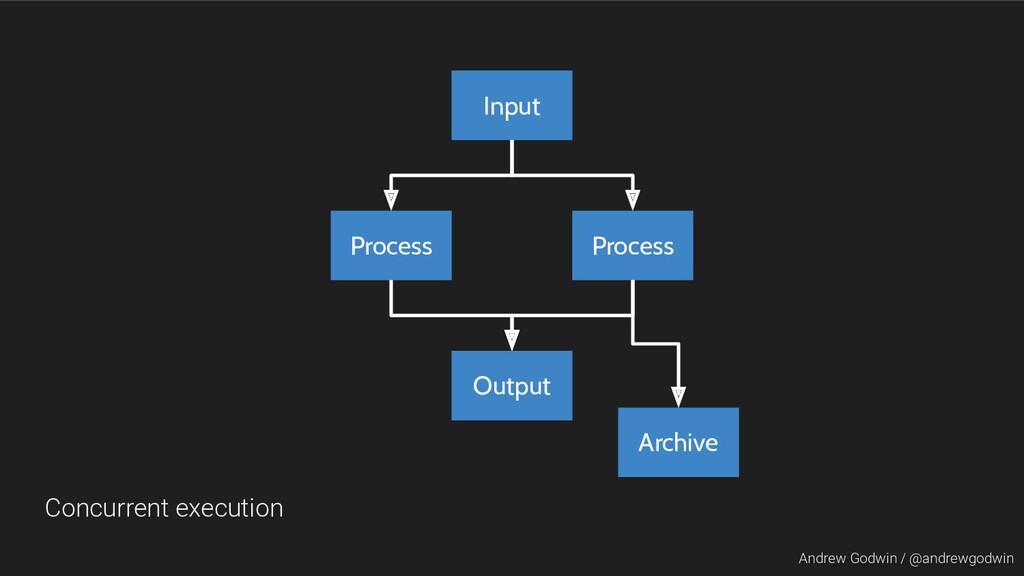 Andrew Godwin / @andrewgodwin Input Process Out...
