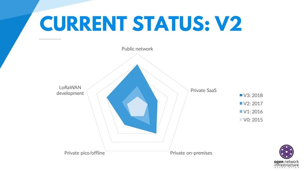 CURRENT STATUS: V2