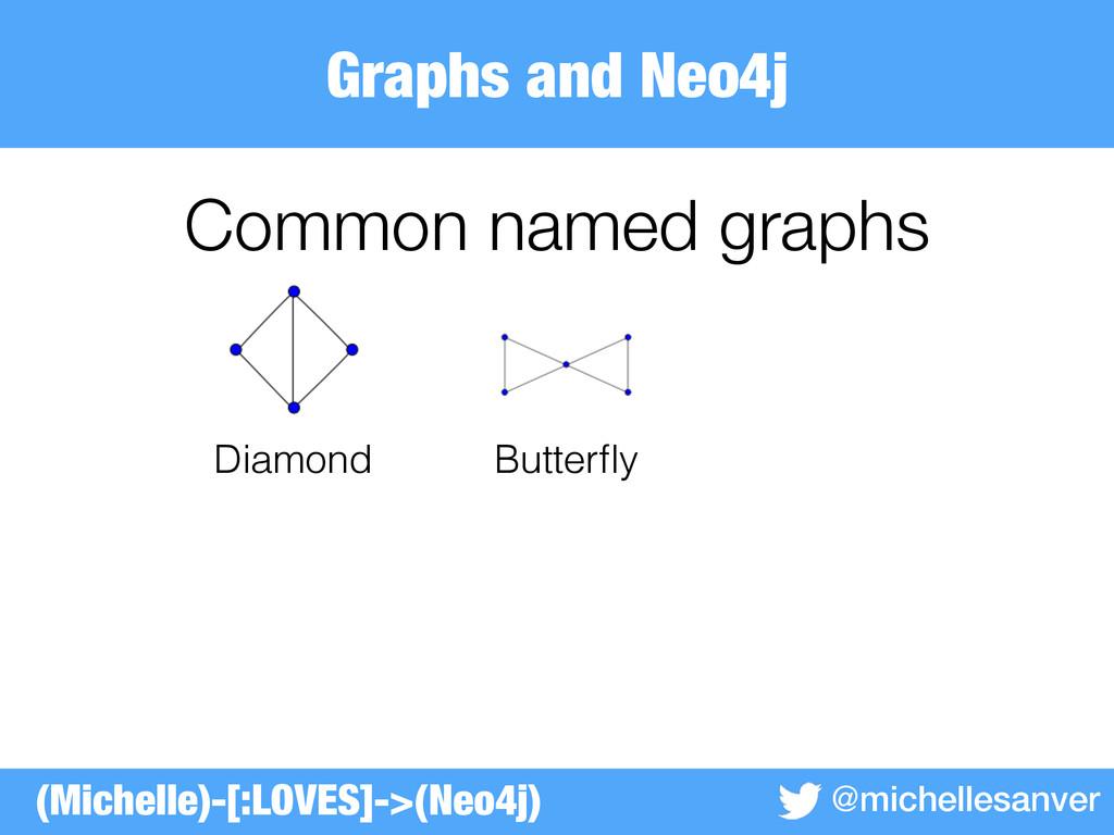 Graphs and Neo4j @michellesanver Common named g...
