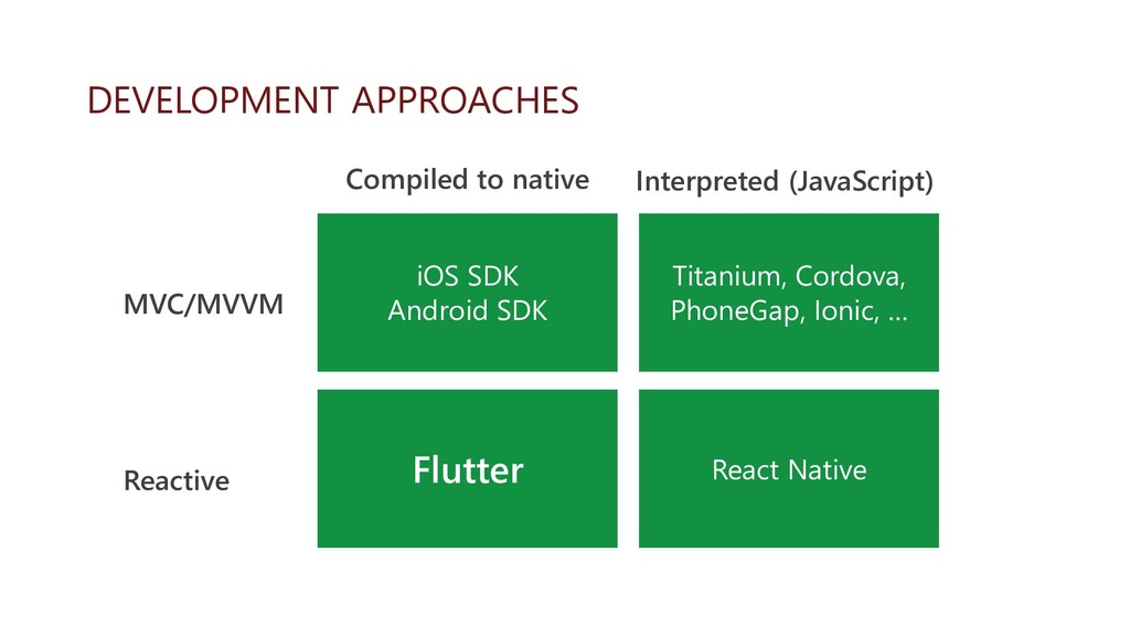 DEVELOPMENT APPROACHES MVC/MVVM Reactive Compil...