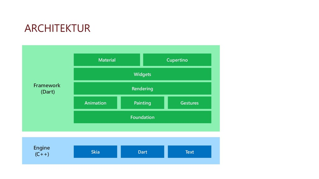ARCHITEKTUR Framework (Dart) Material Engine (C...