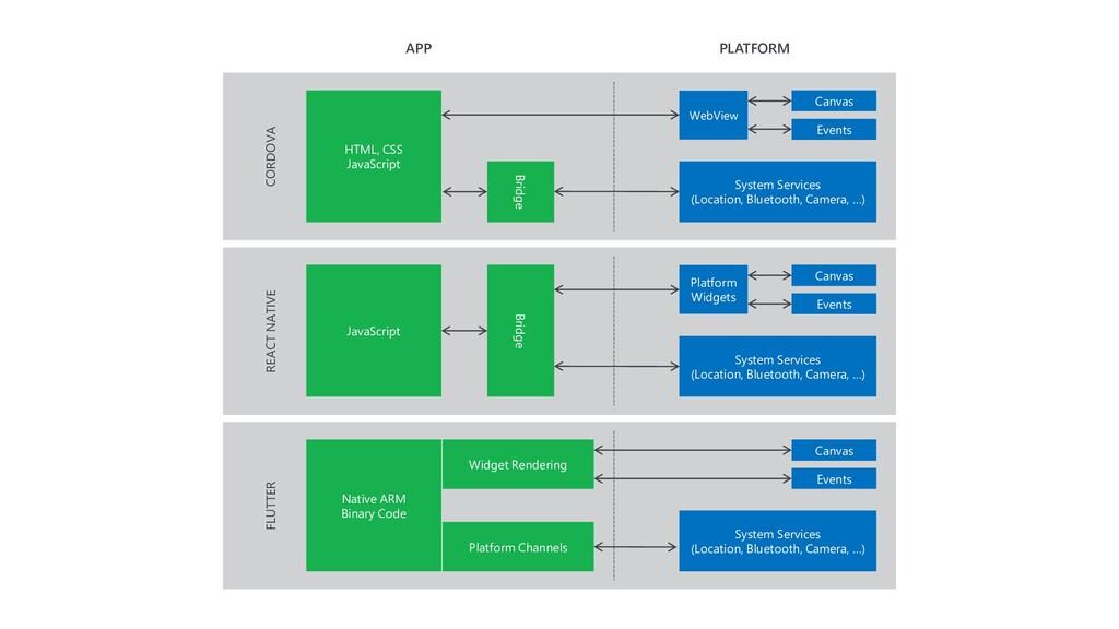 CORDOVA System Services (Location, Bluetooth, C...