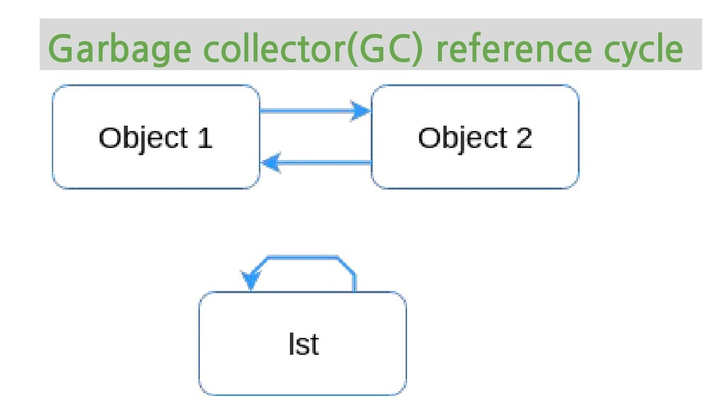 Garbage collector(GC) reference cycle