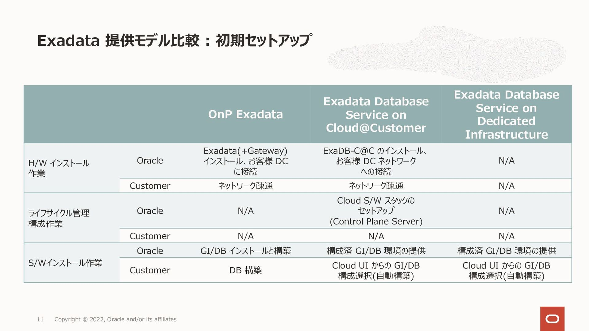 Exadata 提供モデル比較 : 初期セットアップ Copyright © 2021, Or...
