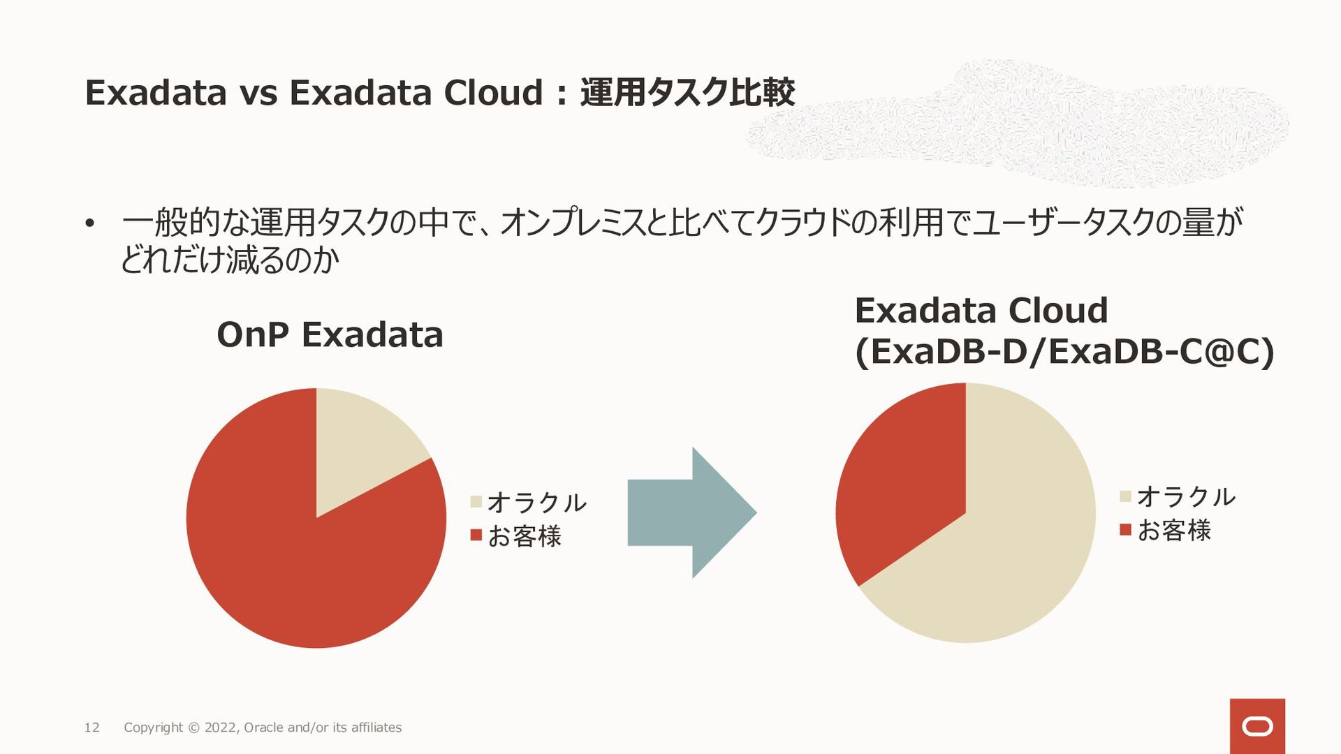 Exadata vs Exadata Cloud : 運用タスク比較 Copyright © ...