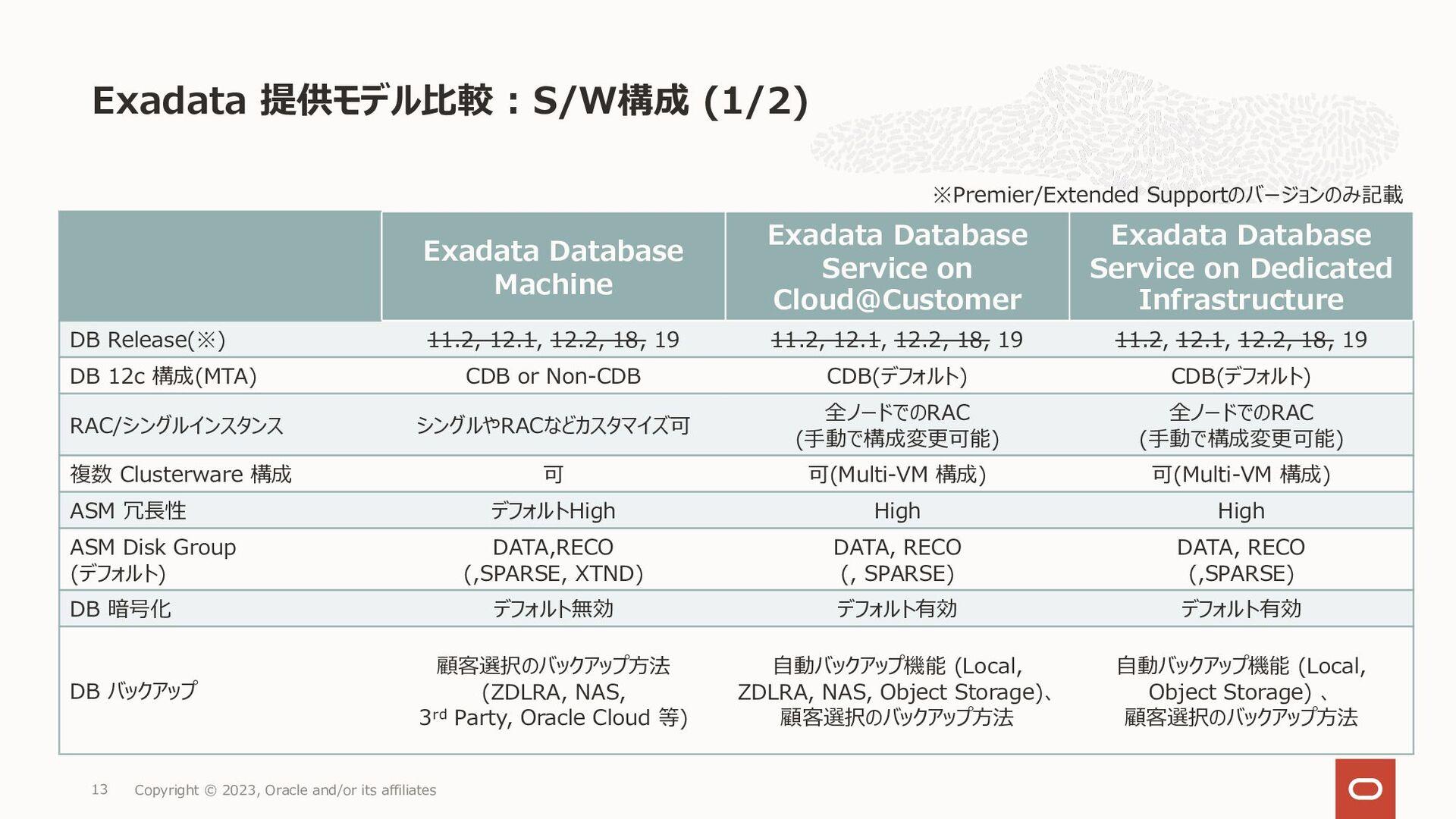Exadata Cloud@Customer • DB Enterprise Edition ...