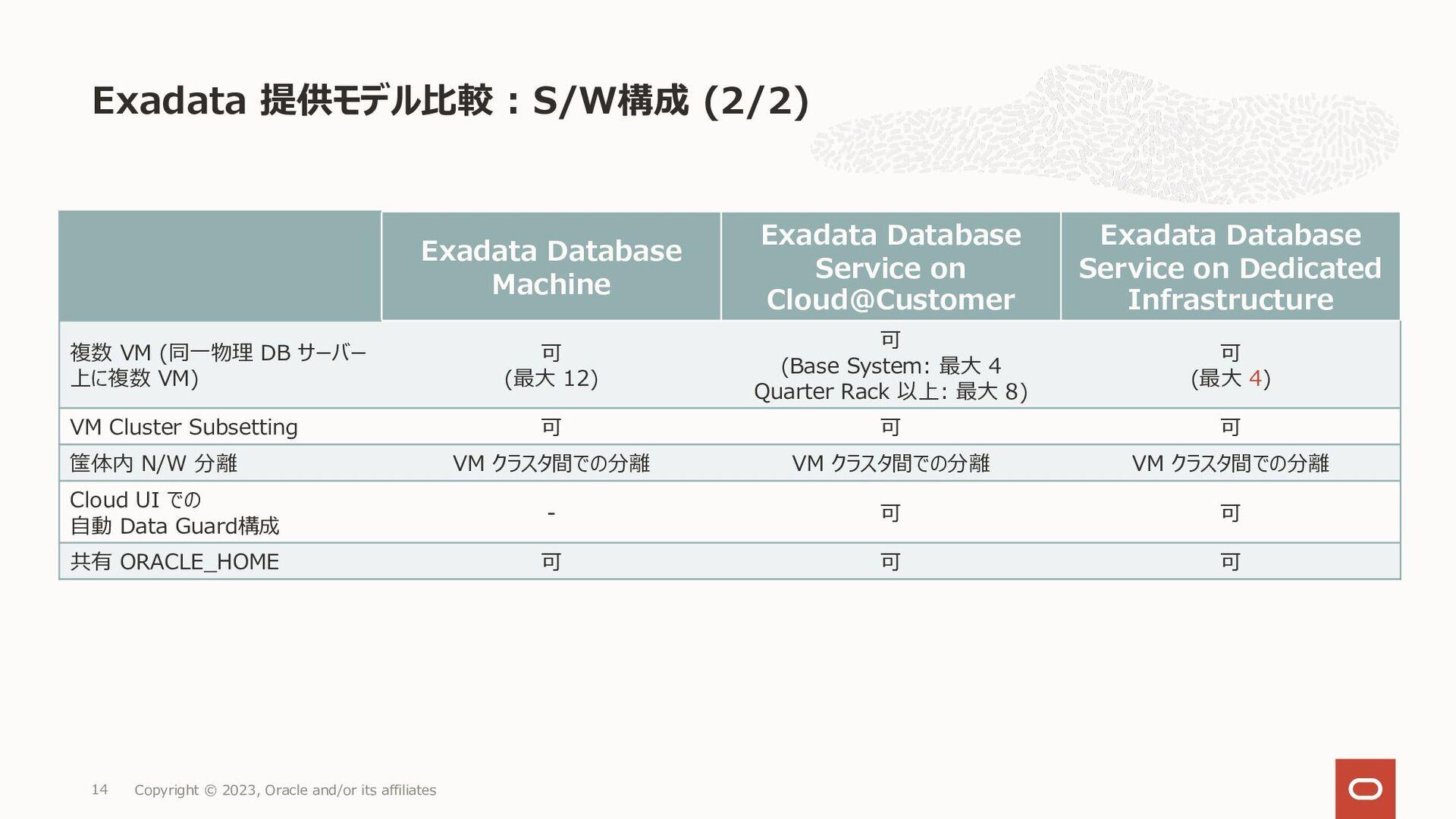 Exadata Cloud Service • すぐに利用可能 • オフサイトへのデータ、テス...