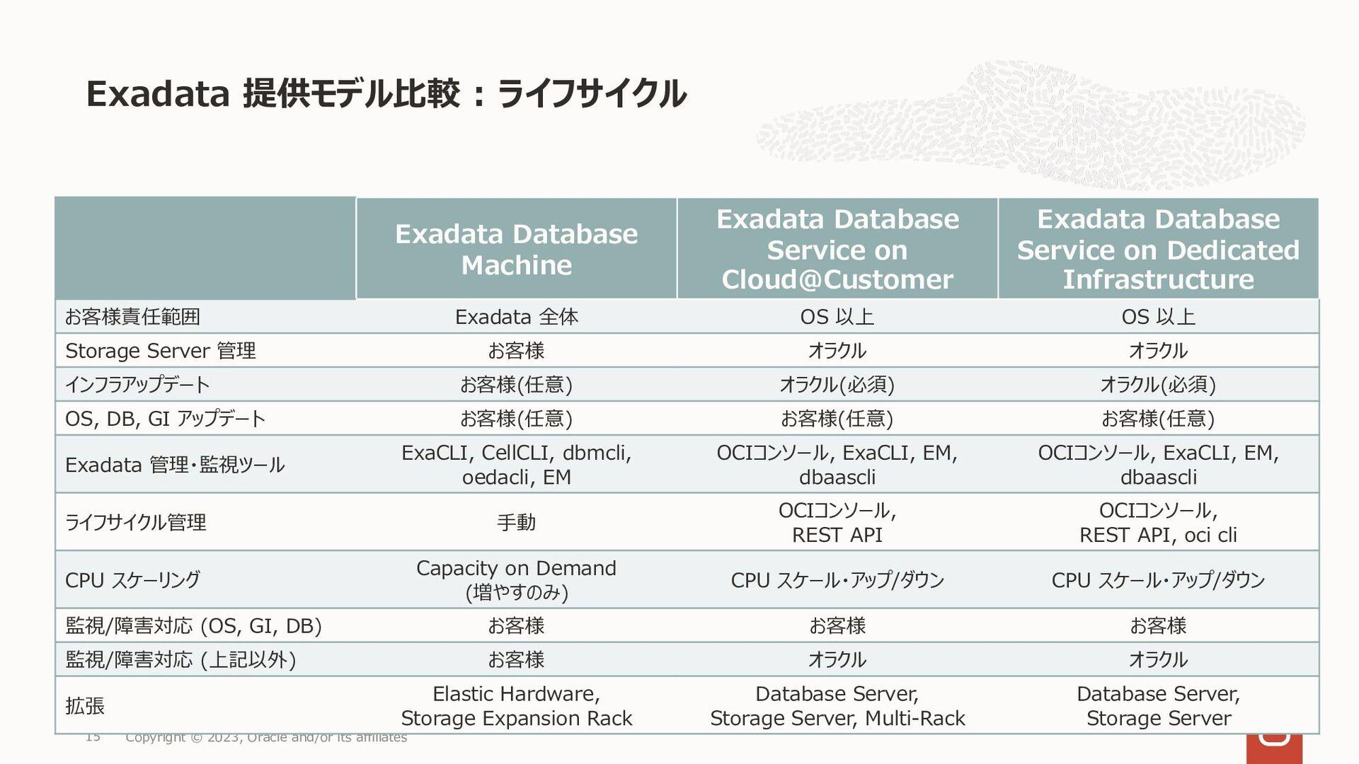 • Public Cloud でも OnP でも、同じ Oracle Database の S...