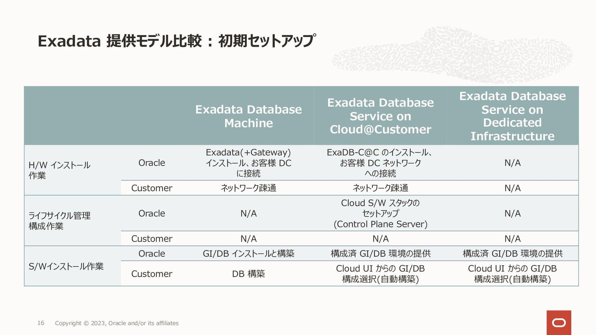 よくある質問 2 Copyright © 2021, Oracle and/or its af...