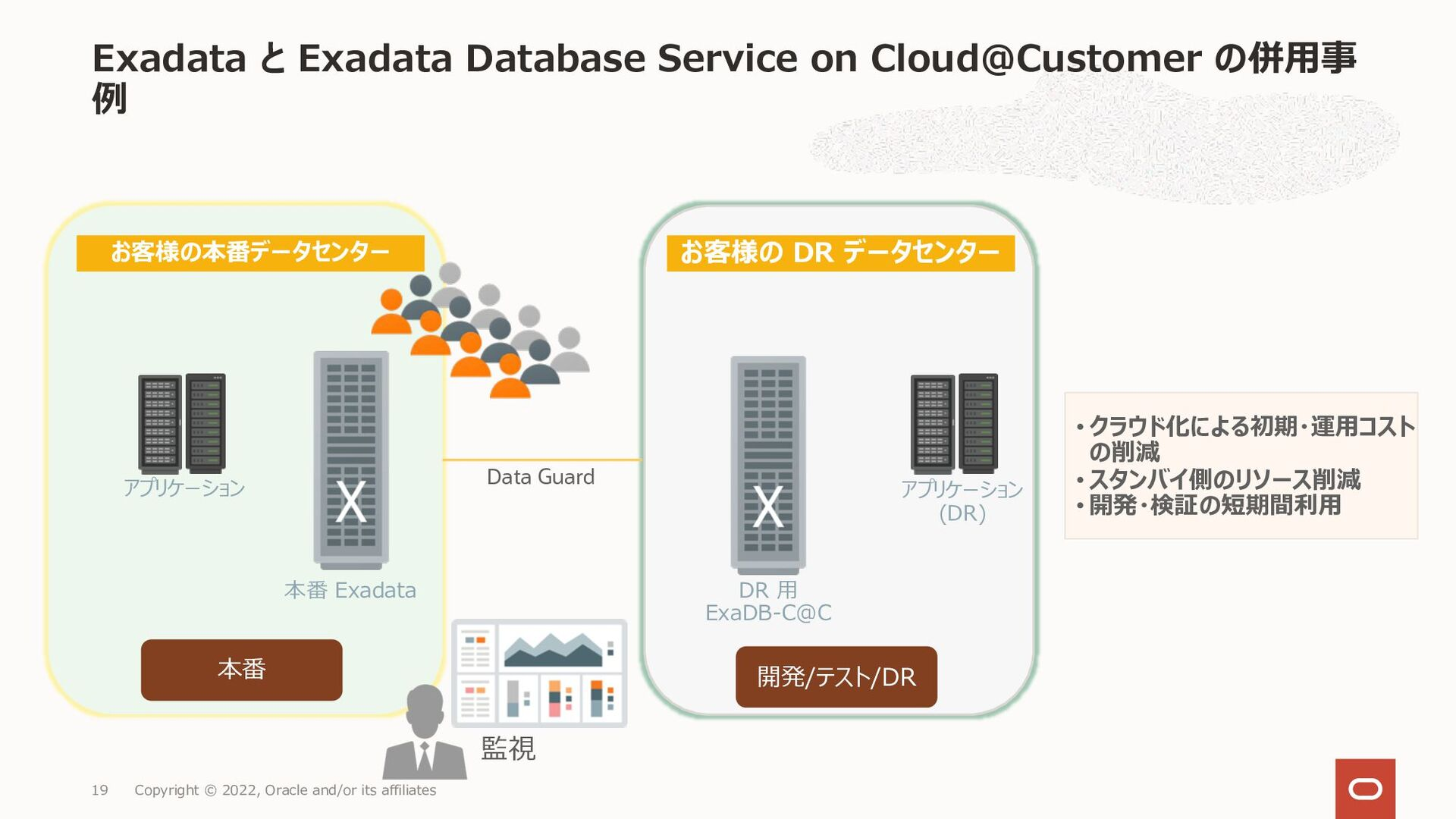 Exadata と Exadata Cloud@Customer の併用事例 Copyrigh...