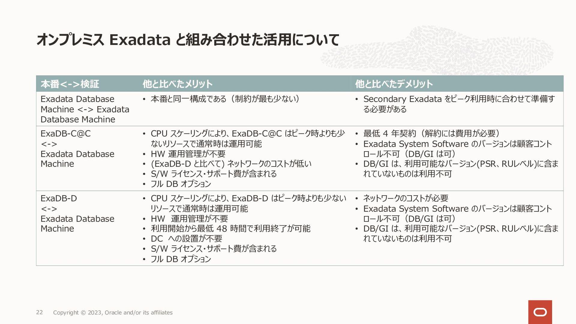 よくある質問 3 Copyright © 2021, Oracle and/or its af...