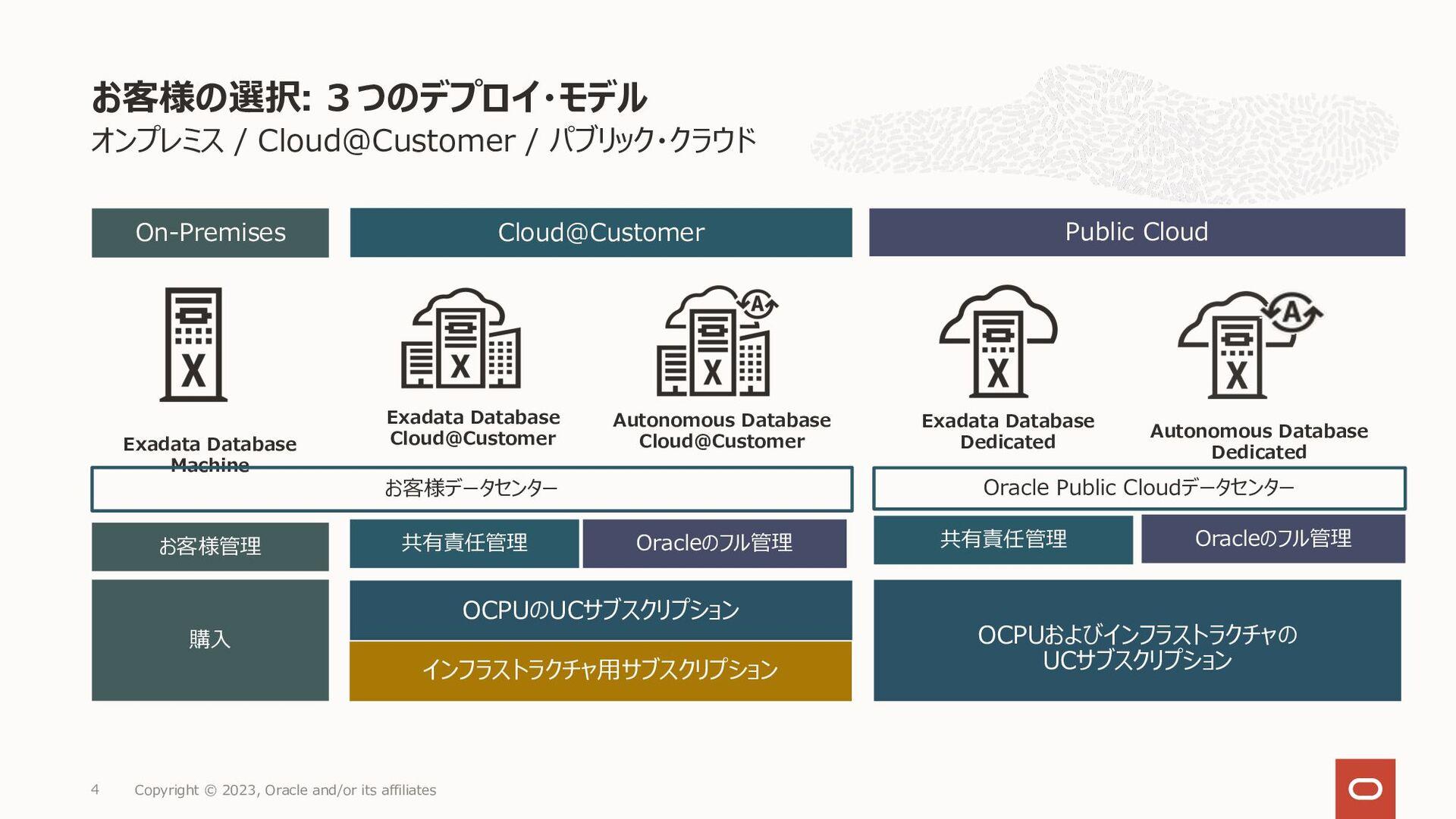 よくある質問 1 Copyright © 2021, Oracle and/or its af...