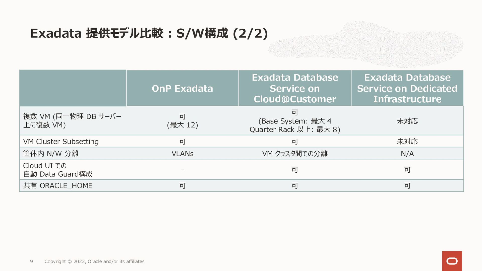 Exadata 提供モデル比較 : S/W構成 (2/2) Copyright © 2021,...