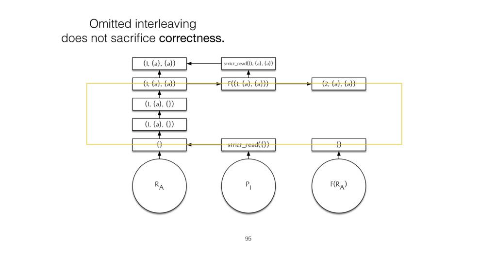 RA {} P1 F(RA) {} strict_read({}) (1, {a}, {}) ...