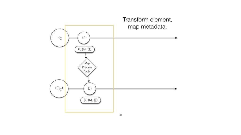 RC F(RC) {2} Map Process \x.2x (2, {b}, {}) (1,...