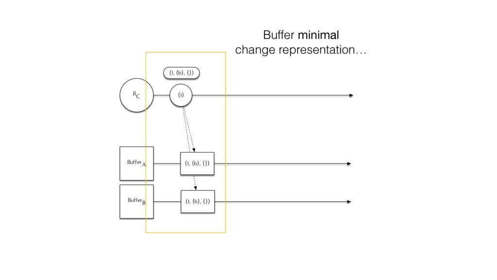 RC BufferA BufferB (1, {b}, {}) {1} (1, {b}, {}...