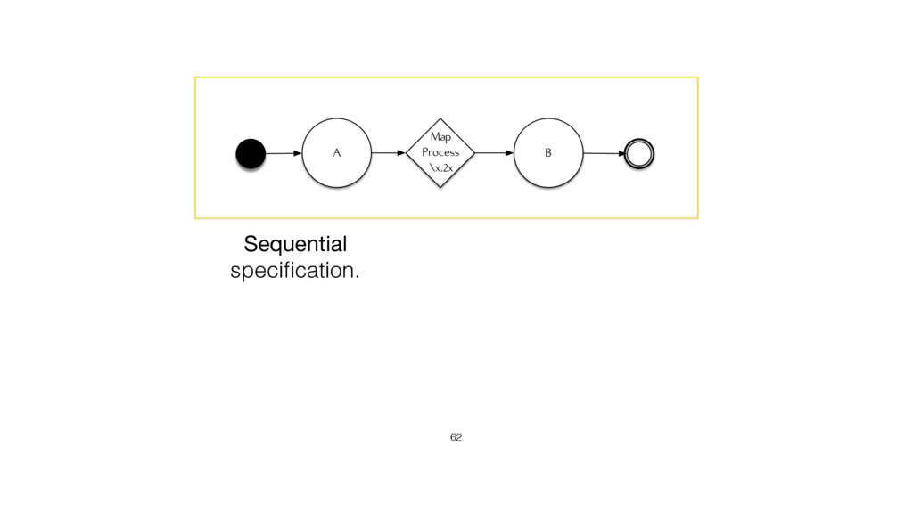 A B Map Process \x.2x 62 Sequential   specificat...