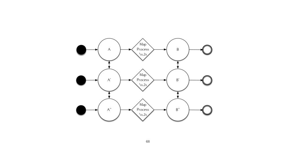 A' A'' B' B'' Map Process \x.2x Map Process \x....