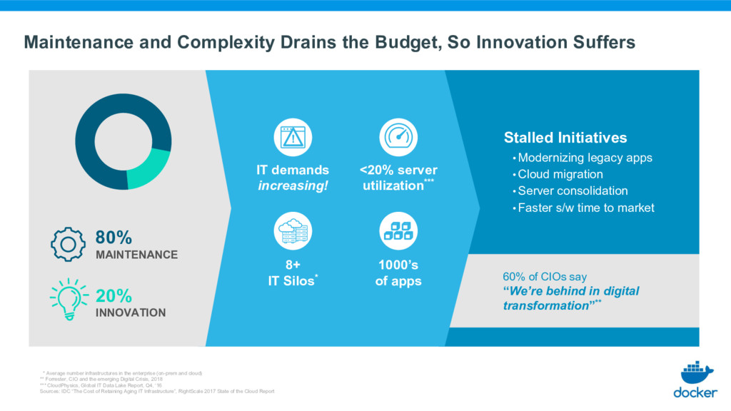 Maintenance and Complexity Drains the Budget, S...