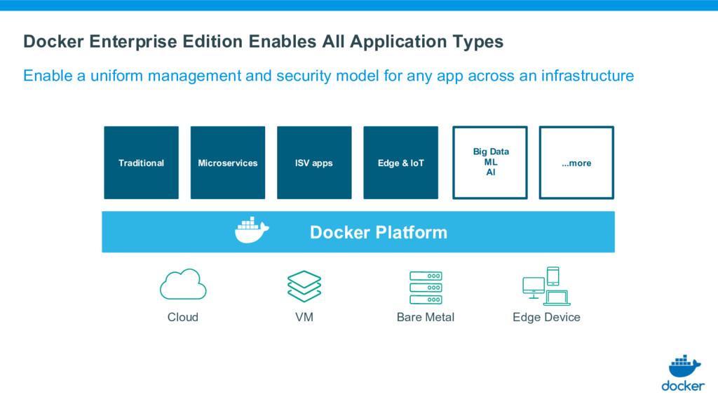 Docker Enterprise Edition Enables All Applicati...