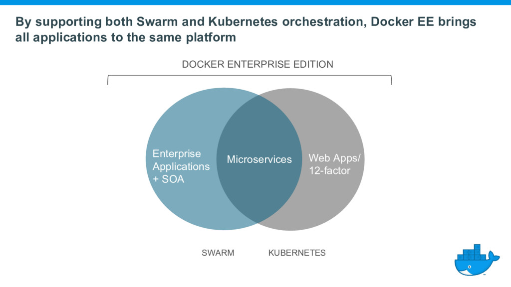By supporting both Swarm and Kubernetes orchest...
