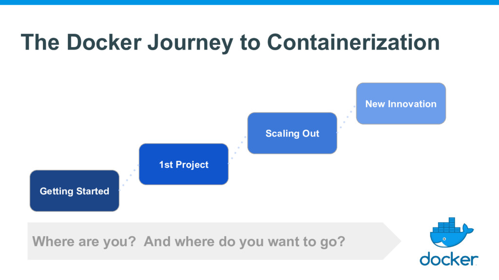 The Docker Journey to Containerization Getting ...