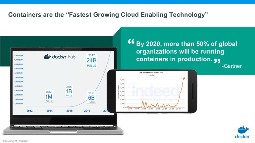 """Containers are the """"Fastest Growing Cloud Enabl..."""