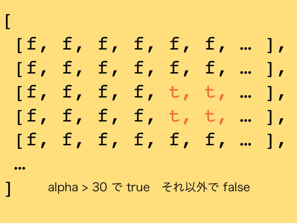 BMQIBͰUSVFɹͦΕҎ֎ͰGBMTF [ [f, f, f, f, f,...