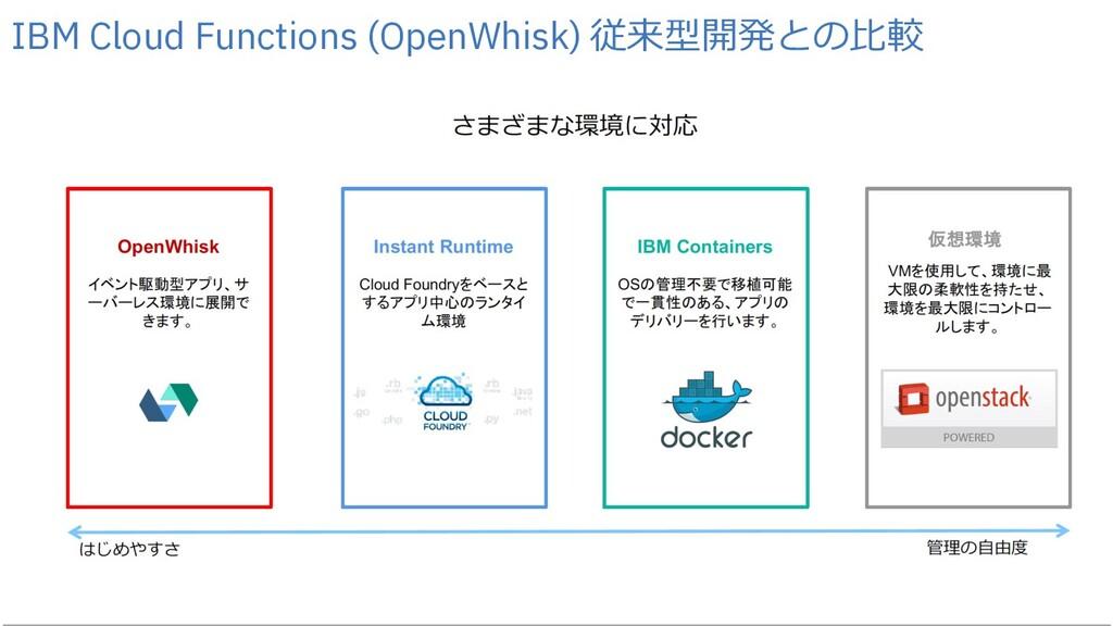 23 23 IBM Cloud Functions (OpenWhisk) 従来型開発との⽐較