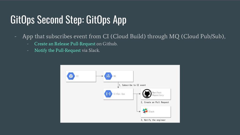 GitOps Second Step: GitOps App - App that subsc...