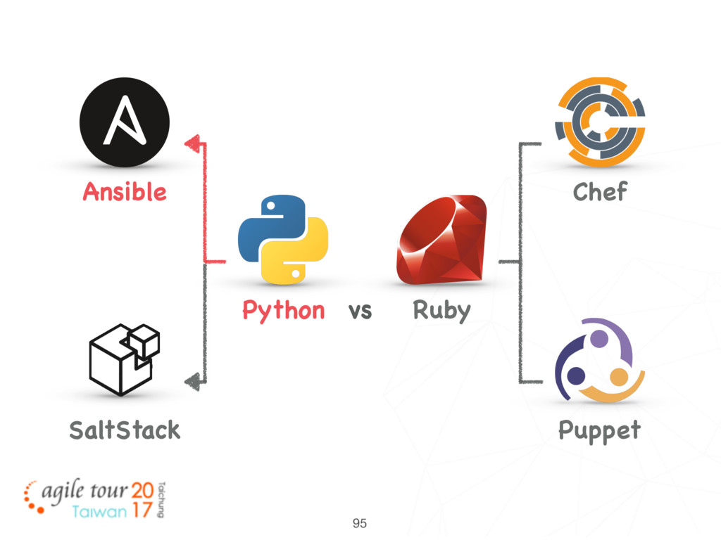 95 Python Ansible SaltStack Ruby Chef Puppet vs