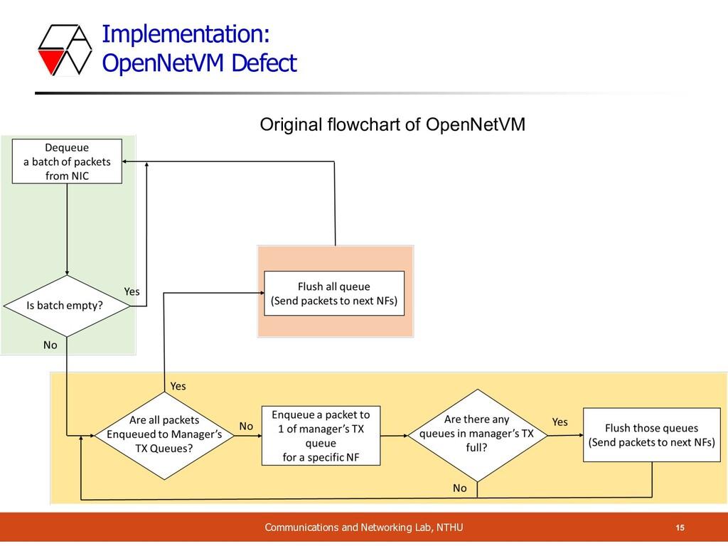 Implementation: OpenNetVM Defect 15 Communicati...