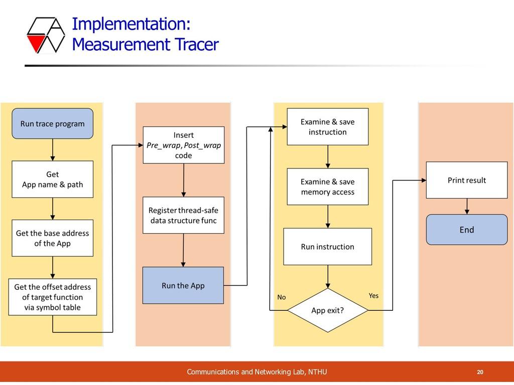 Implementation: Measurement Tracer 20 Communica...