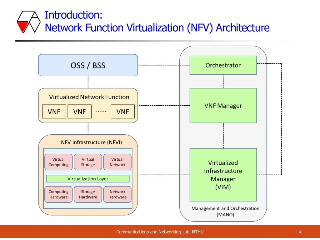 Introduction: Network Function Virtualization (...
