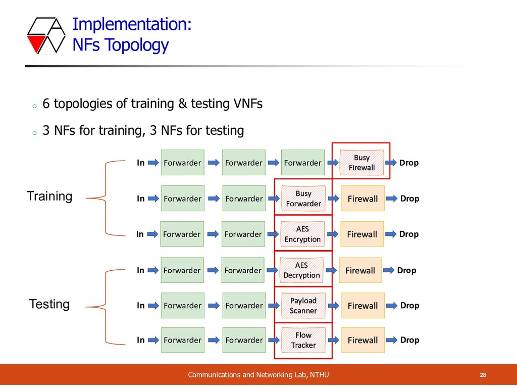 Implementation: NFs Topology 28 Communications ...