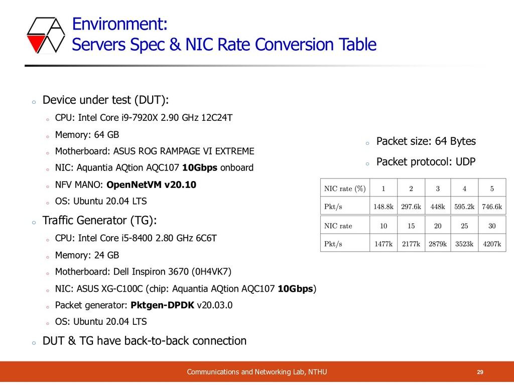 Environment: Servers Spec & NIC Rate Conversion...