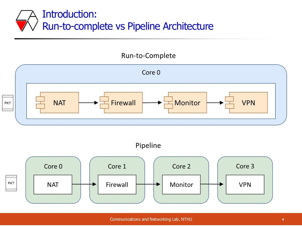 Introduction: Run-to-complete vs Pipeline Archi...