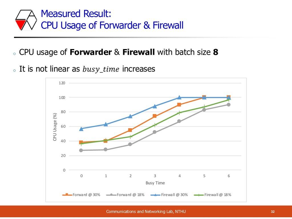 Measured Result: CPU Usage of Forwarder & Firew...