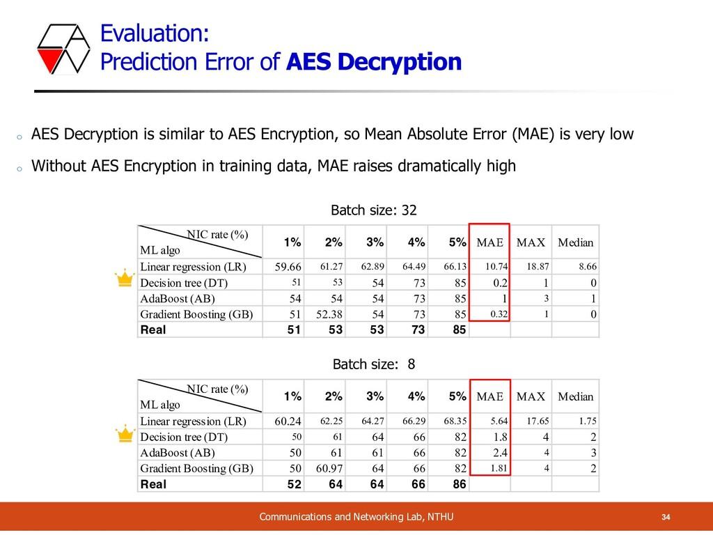 Evaluation: Prediction Error of AES Decryption ...