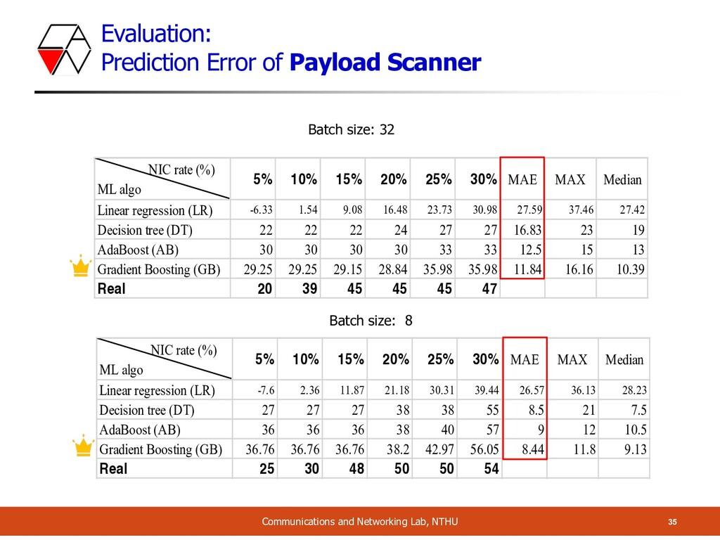Evaluation: Prediction Error of Payload Scanner...