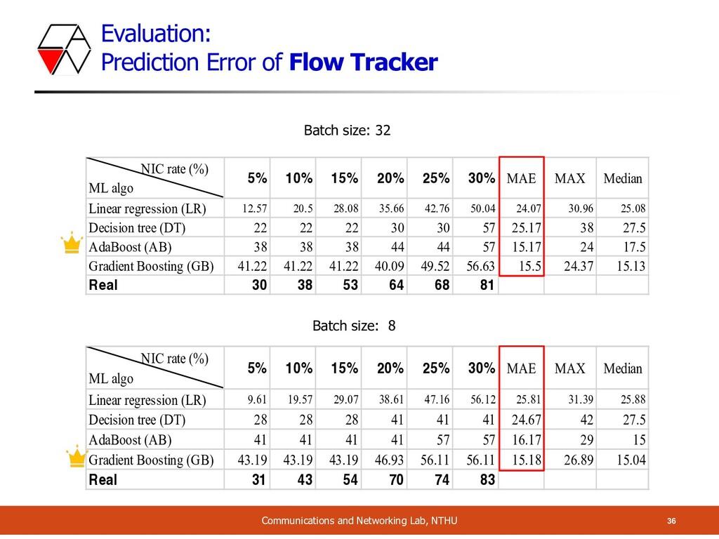 Evaluation: Prediction Error of Flow Tracker 36...