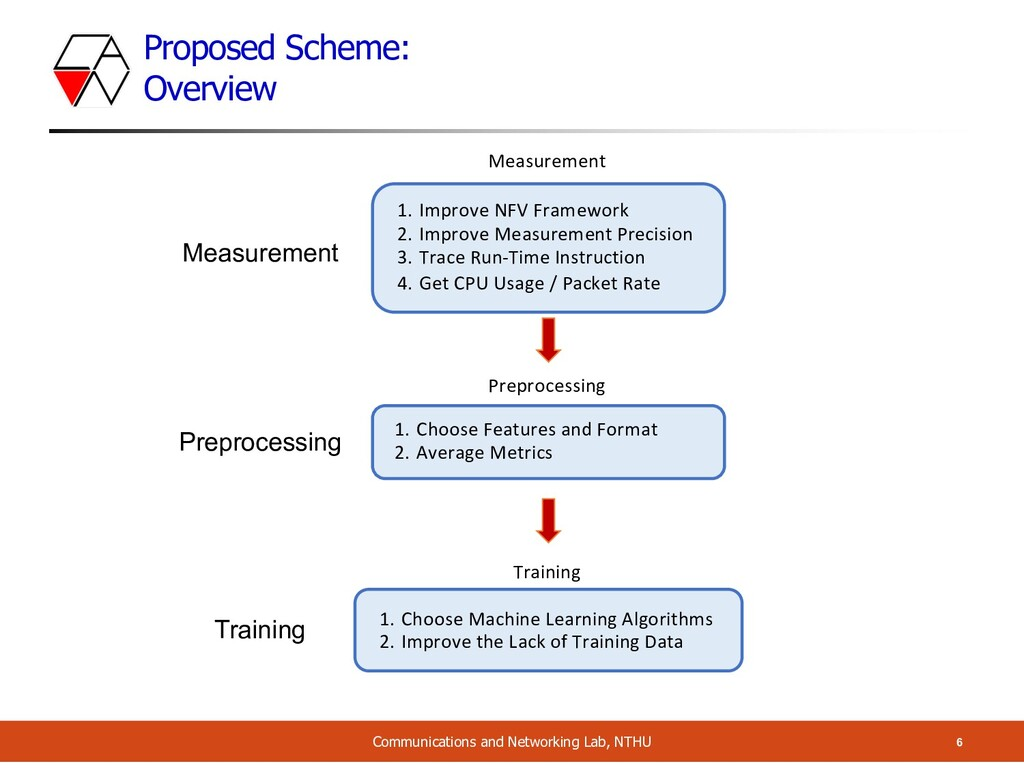 Proposed Scheme: Overview 6 Communications and ...