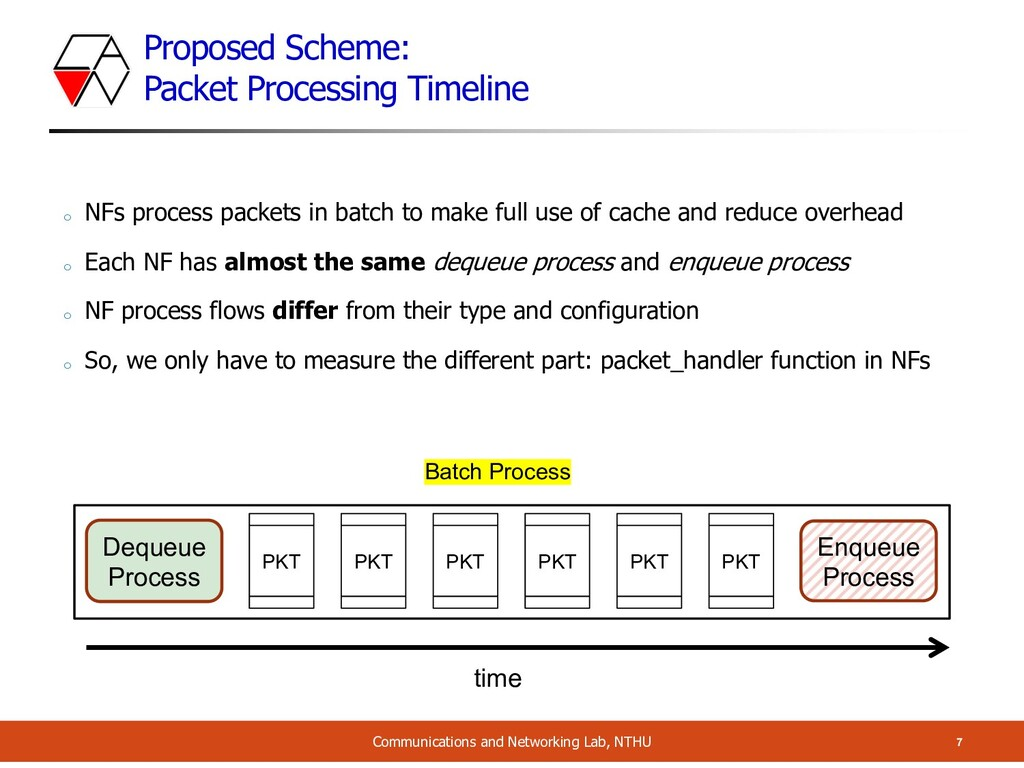 Proposed Scheme: Packet Processing Timeline 7 C...