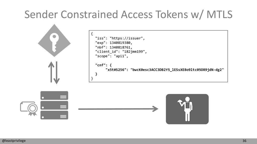 36 @leastprivilege Sender Constrained Access To...