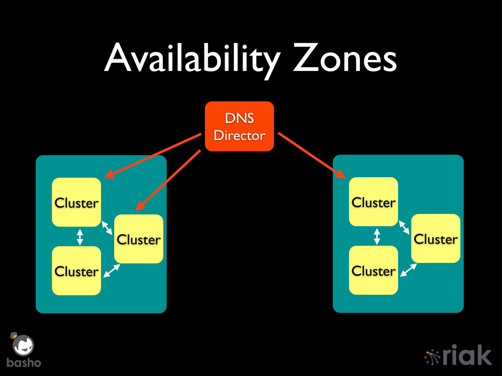 Availability Zones DNS Director Cluster Cluster...