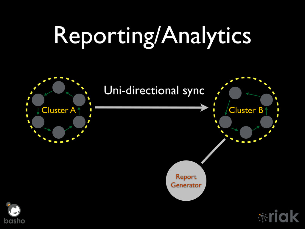 Reporting/Analytics Cluster A Cluster B Uni-dir...