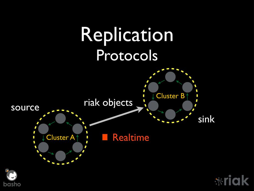Replication Protocols Cluster A Cluster B riak ...