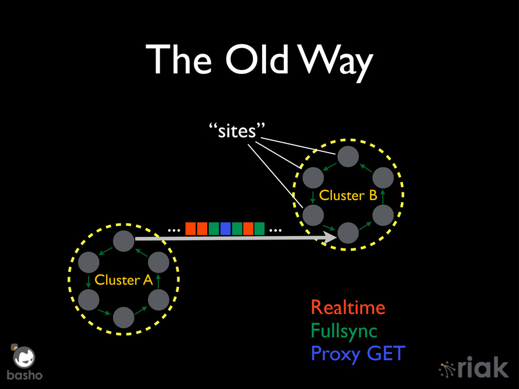 The Old Way Cluster A Cluster B Realtime Fullsy...