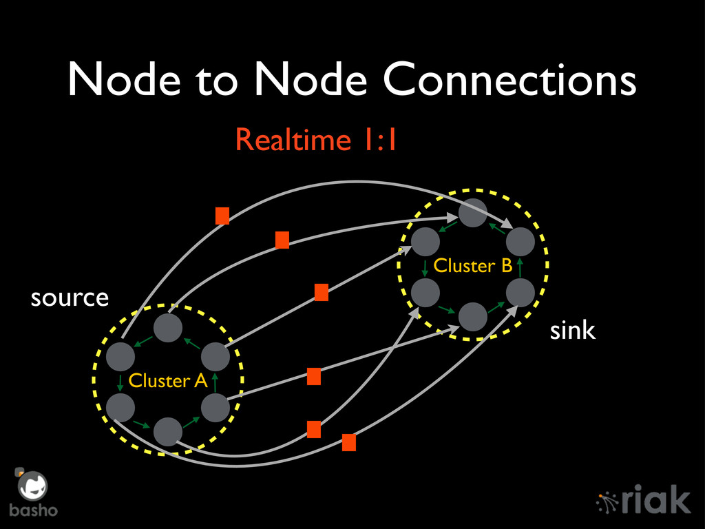 Node to Node Connections Cluster A Cluster B so...